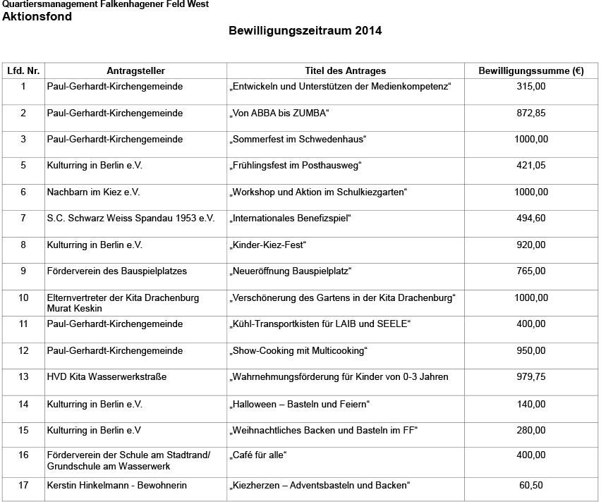 Aktionsfonds-2014-FFW-uebersicht-