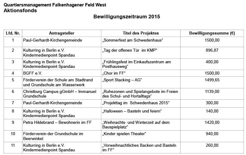 Aktionsfonds-2015-FFW-uebersicht
