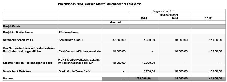 Projektfonds-2014-FFW-uebersicht