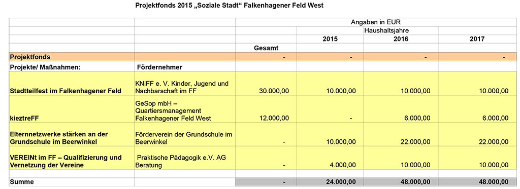 Projekte-im-FF-West-Projektfonds-2015